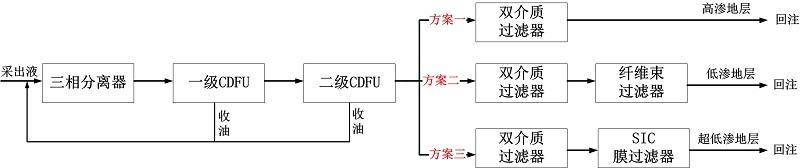 油田生产回注水处理工艺.jpg