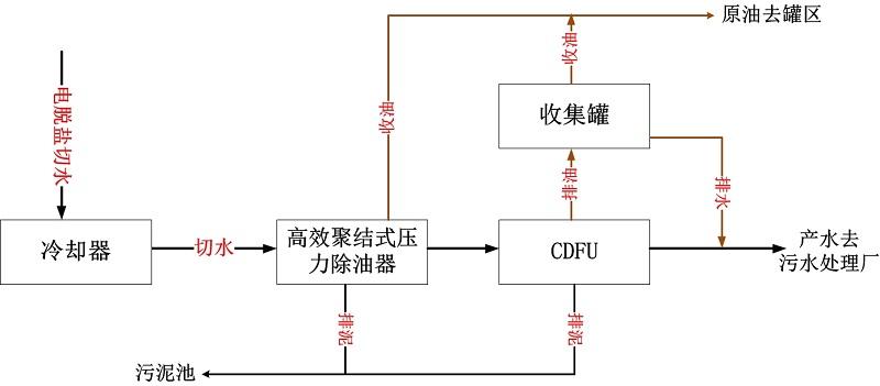 炼油厂含油污水处理工艺.jpg
