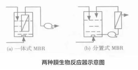 膜技术处理含油废水的研究
