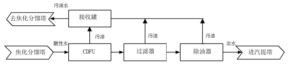 酸性水工艺流程.png