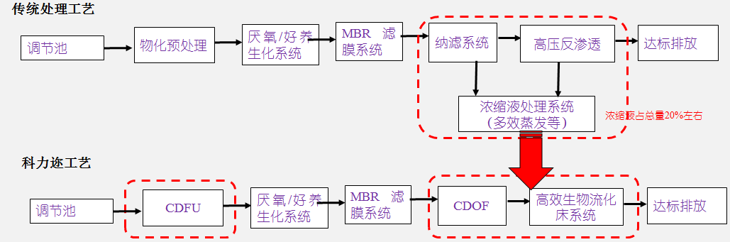 垃圾渗滤液工艺流程.png